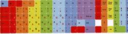 Разноцветные наклейки на клавиатуру